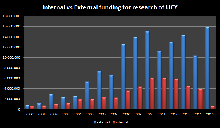 Internal vs External Funding